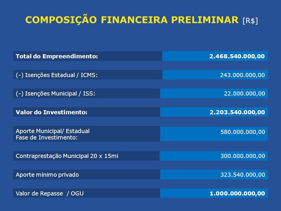 COMPOSIÇÃO FINANCEIRA PRELIMINAR [R$]